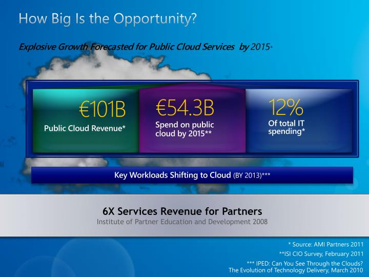 How big is the opportunity explosive growth forecasted for public cloud services by 2015