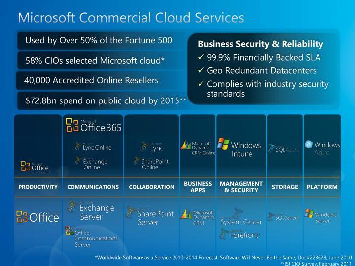 Microsoft Commercial Cloud Services