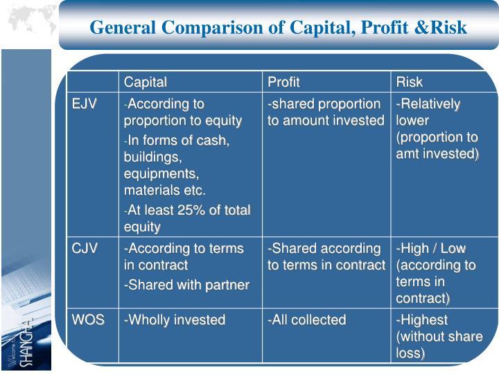General Comparison of Capital, Profit &Risk