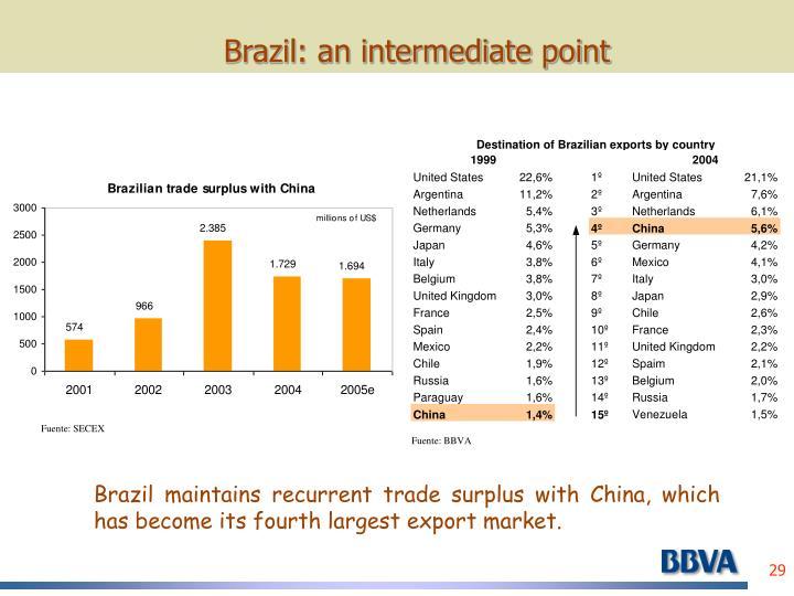 Brazil: an intermediate point