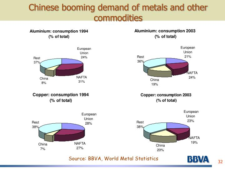 Chinese booming demand of metals and other commodities