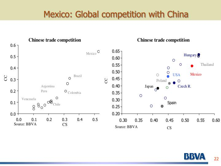Mexico: Global competition with China