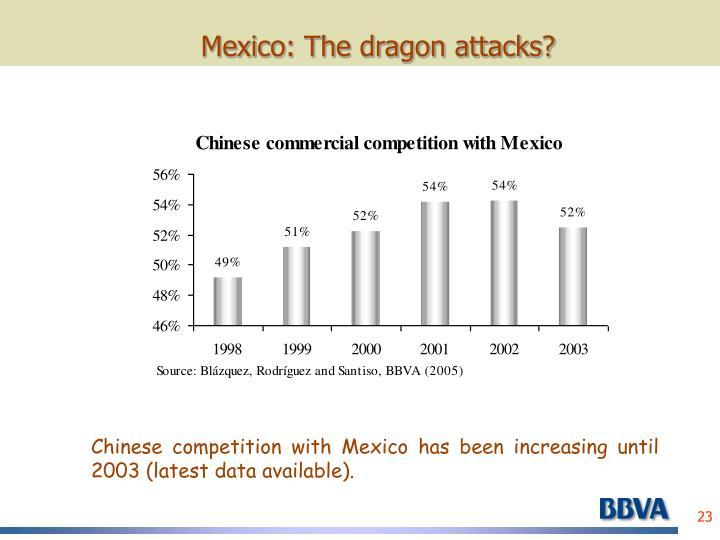 Mexico: The dragon attacks?