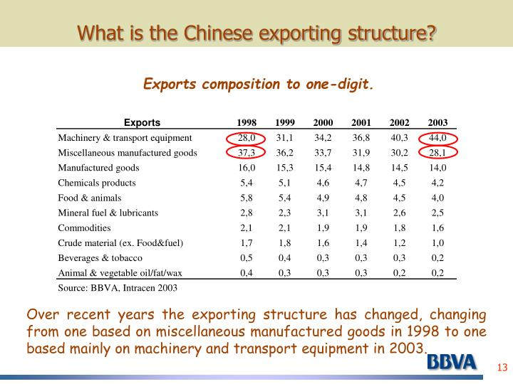 What is the Chinese exporting structure?
