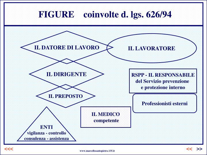 FIGURE    coinvolte d. lgs. 626/94