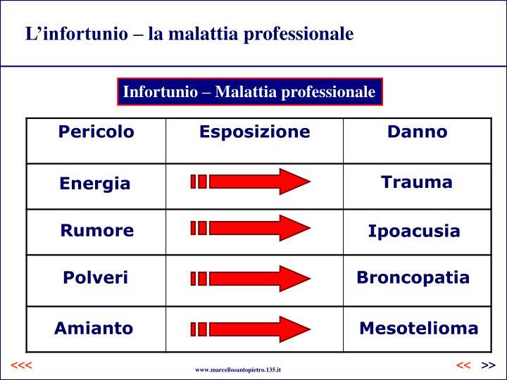 L'infortunio – la malattia professionale