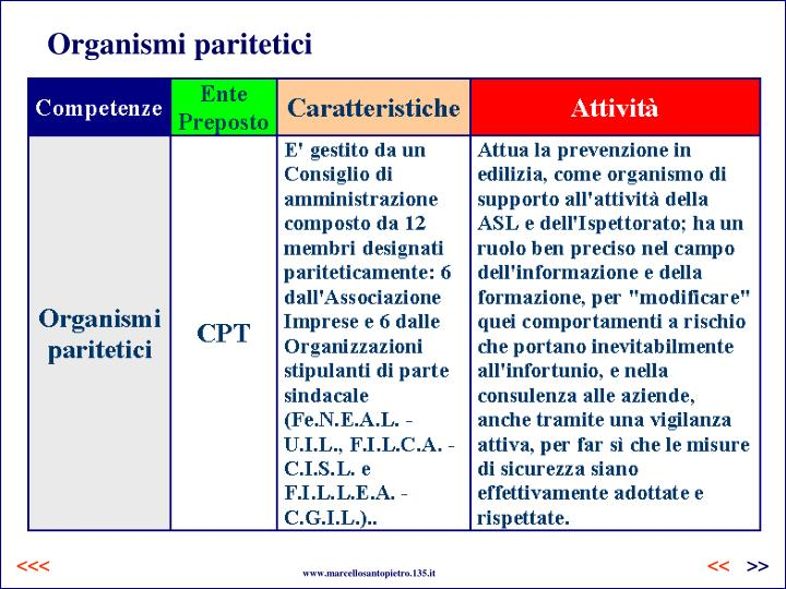 Organismi paritetici