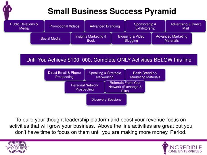 Small Business Success Pyramid