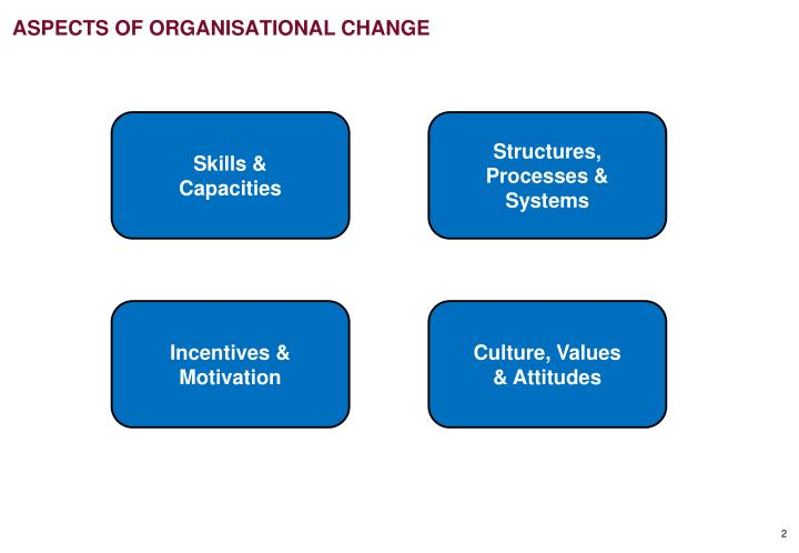 Aspects of organisational change