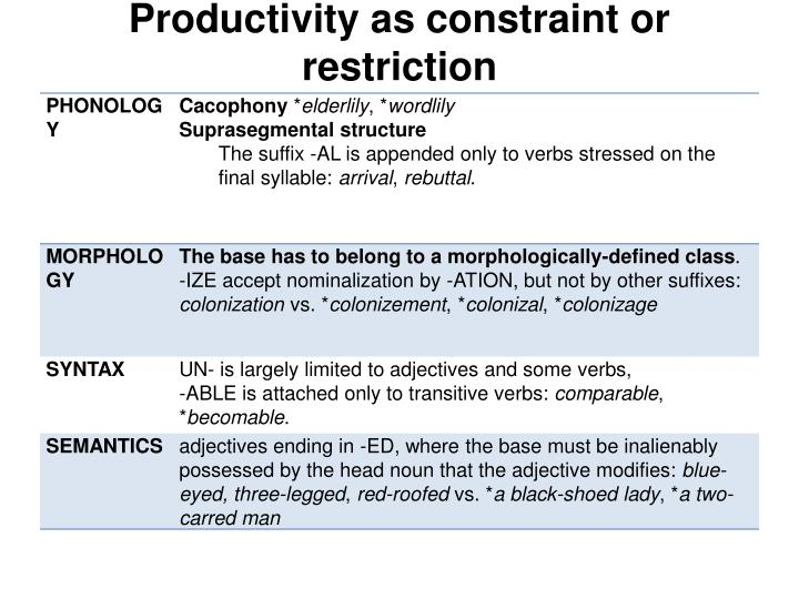 Productivity as constraint or restriction