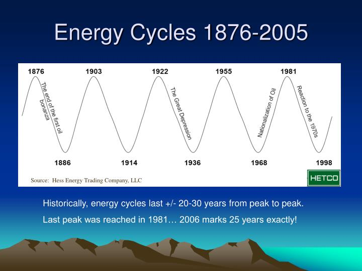 Energy Cycles 1876-2005