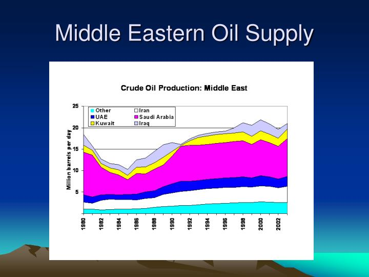 Middle Eastern Oil Supply