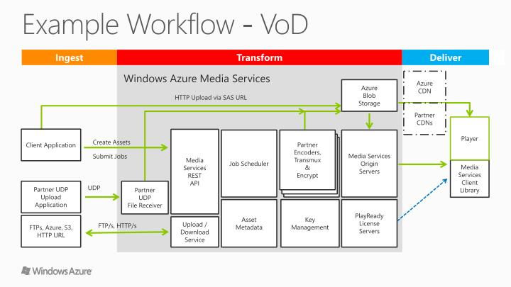Example Workflow -