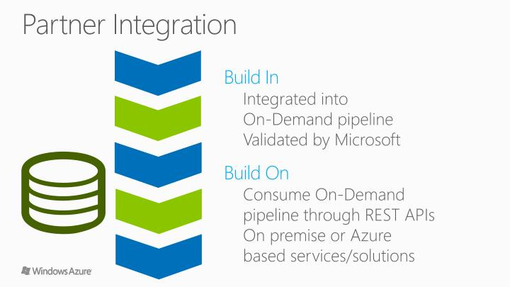 Partner Integration