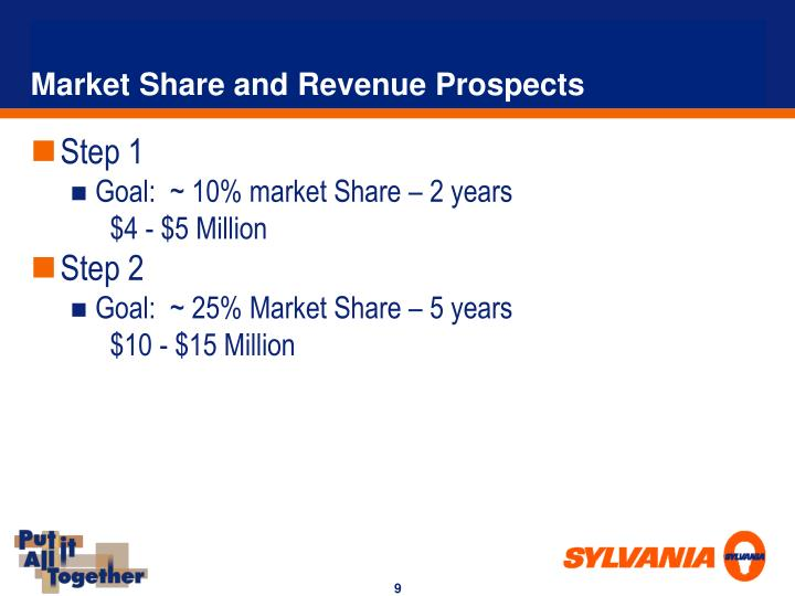 Market Share and Revenue Prospects