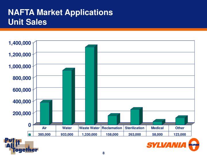 NAFTA Market Applications