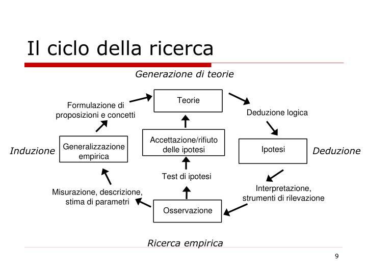 Il ciclo della ricerca
