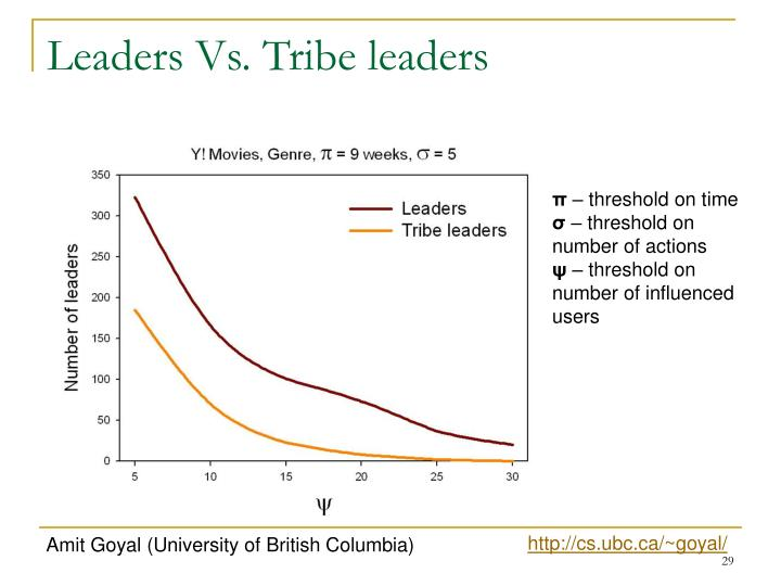 Leaders Vs. Tribe leaders