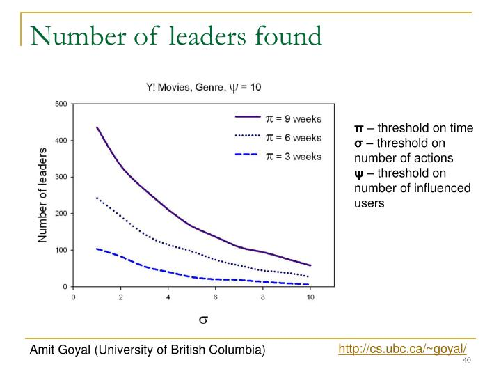 Number of leaders found