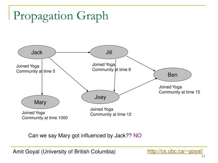 Propagation Graph