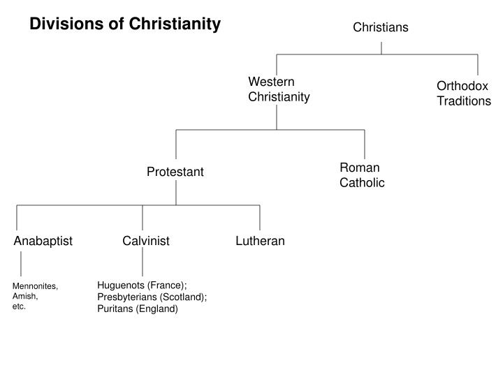 Divisions of Christianity