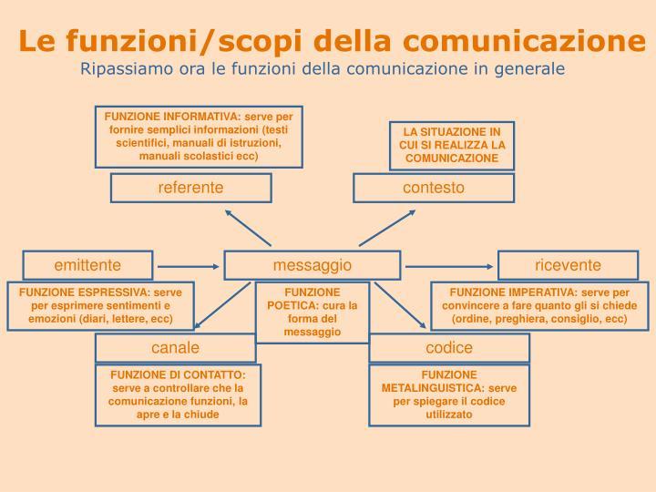 Le funzioni/scopi della comunicazione