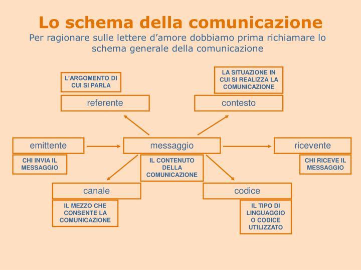 Lo schema della comunicazione