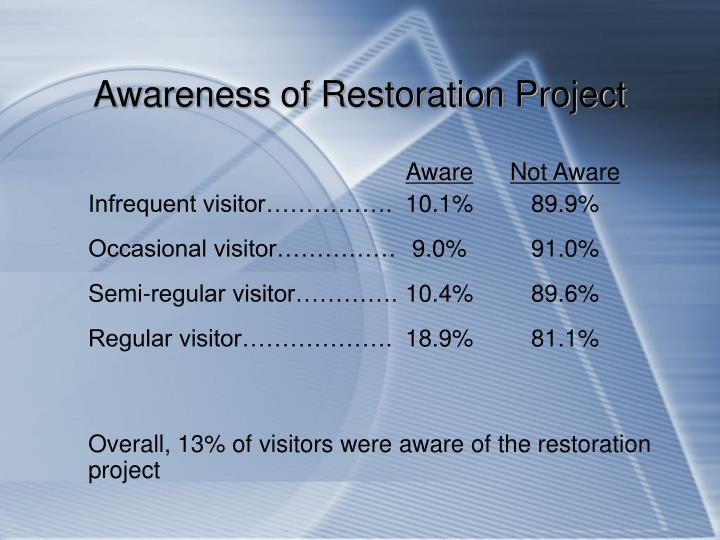 Awareness of Restoration Project