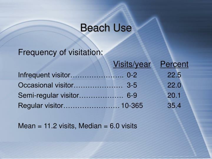Beach Use