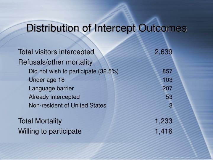 Distribution of Intercept Outcomes