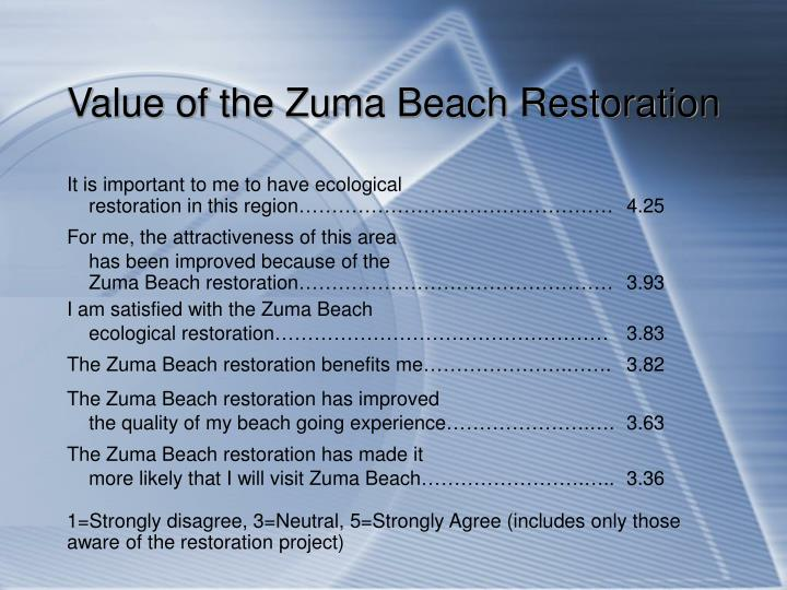 Value of the Zuma Beach Restoration