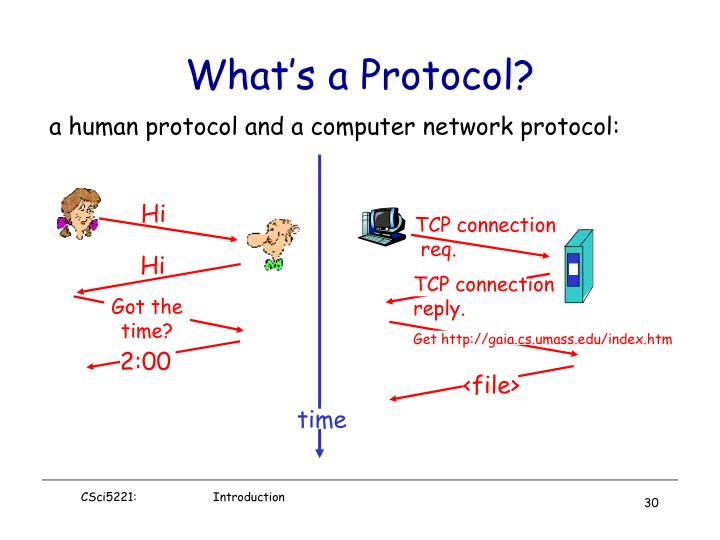 a human protocol and a computer network protocol: