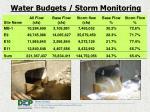 water budgets storm monitoring