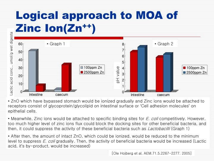 Logical approach to MOA of Zinc Ion(Zn