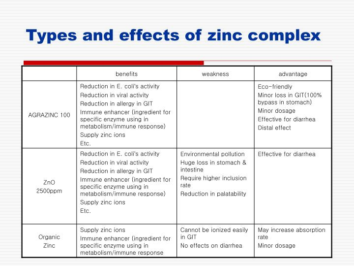 Types and effects of zinc complex