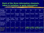 each of the three information channels taken in isolation is quite informative