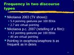 frequency in two discourse types