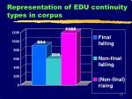 representation of edu continuity types in corpus
