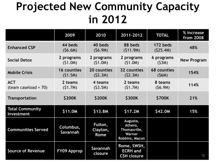 Projected New Community Capacity in 2012