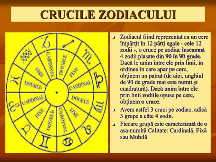 Zodiacul fiind reprezentat ca un cerc împărţit în 12 părţi egale - cele 12 zodii -, o cruce pe zodiac înseamnă 4 zodii plasate din 90 în 90 grade. Dacă le unim între ele prin linii, în ordinea în care apar pe cerc, obţinem un patrat (de aici, unghiul de 90 de grade mai este numit şi cuadratură). Dacă unim între ele prin linii zodiile opuse pe cerc, obţinem o cruce.