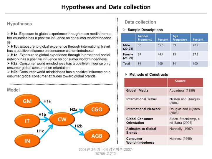 Hypotheses and data collection