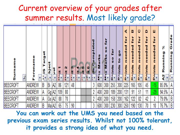 Current overview of your grades after summer results.