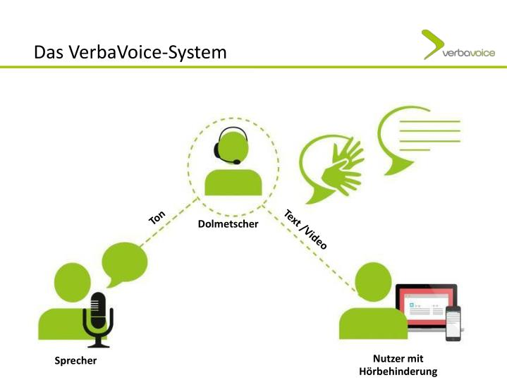 Das VerbaVoice-System