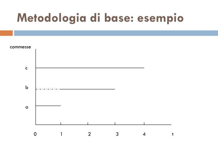 Metodologia di base:
