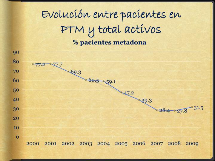 Evolución entre pacientes en PTM y total
