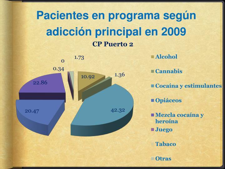Pacientes en programa según adicción principal en 2009