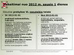 pakeitimai nuo 2012 m sausio 1 dienos i duotas prekybos vl nesuteikia teis s