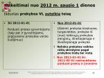 pakeitimai nuo 2012 m sausio 1 dienos i duotas prekybos vl suteikia teis