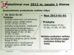 pakeitimai nuo 2012 m sausio 1 dienos sustambintos prekybin s veiklos r ys