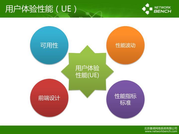 用户体验性能(